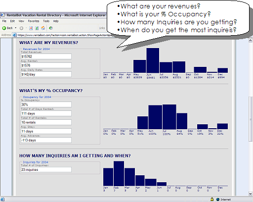 What are your revenues?  What is your % Occupancy?  How many Inquiries are you getting?  When do you get the most inquireis?